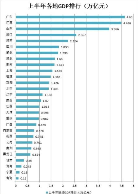 2018各省gdp_江苏上半年13个市GDP一览,其中有两个城市比较显眼