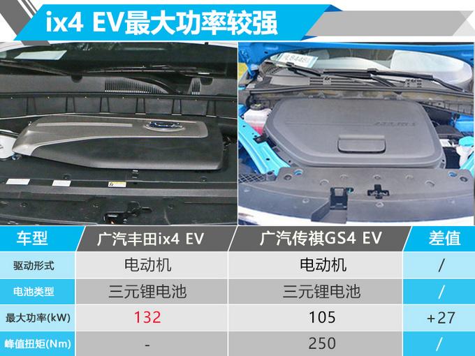 广汽丰田首款纯电SUV 8月31日开卖/续航270km-图4