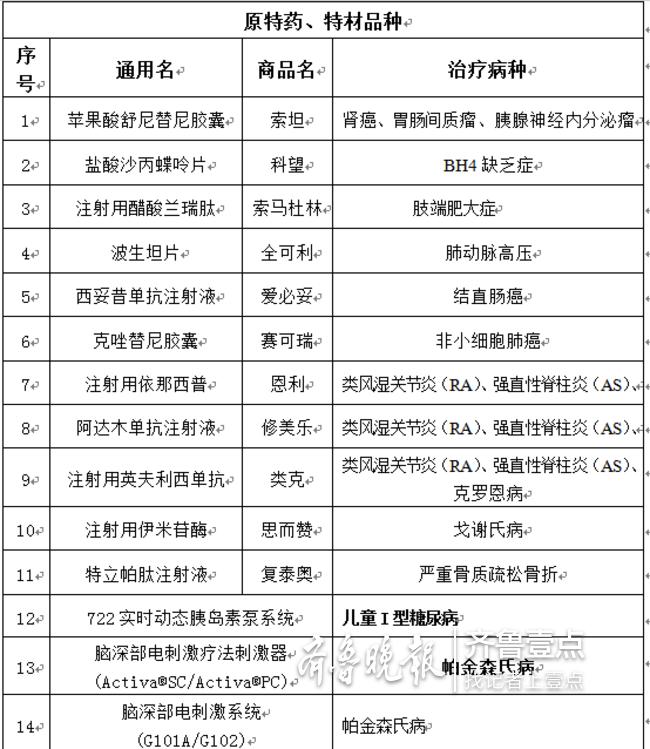 滚动新闻  青岛市补充医疗保险政策包含两方面待遇:一是特药特材保障