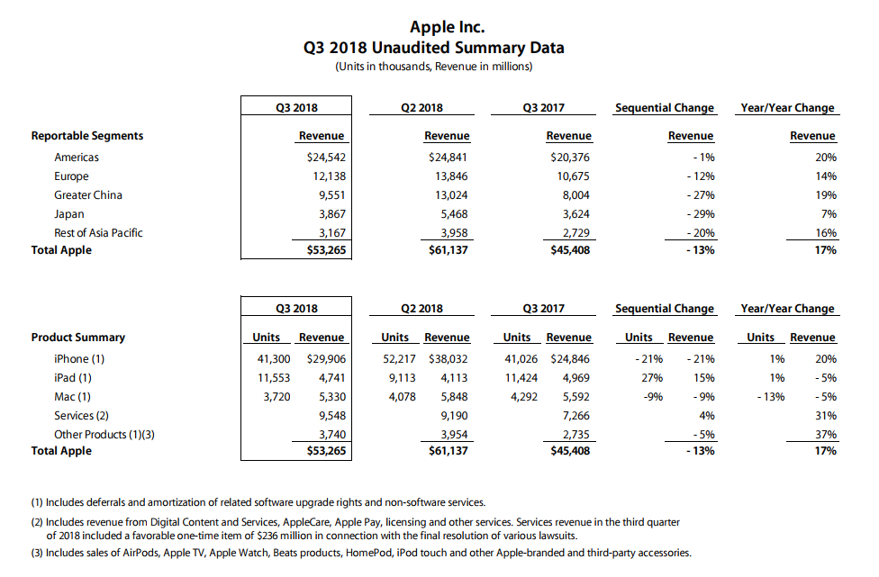 苹果发布第三财季业绩 iPhone出货量4130万图片 129573 976x641