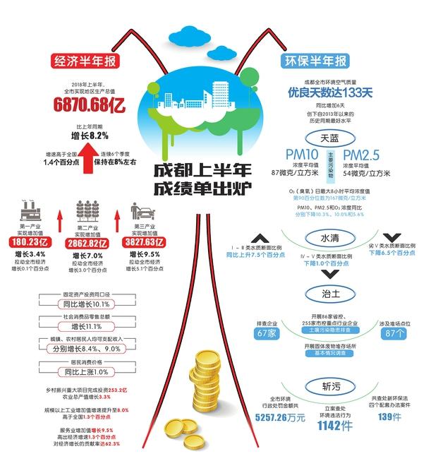 13年上半年gdp_2018年上半年成都GDP达6870.68亿