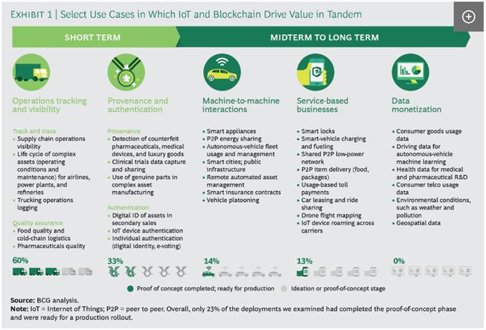 波士顿:从炒作到现实,区块链与物联网结合为企业带来三大价值