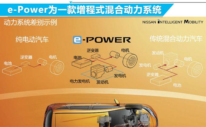 日产将在华推20款全新电动车 轩逸·纯电9月开卖-图4