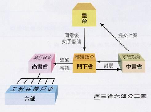 皇权与相权知识结构图