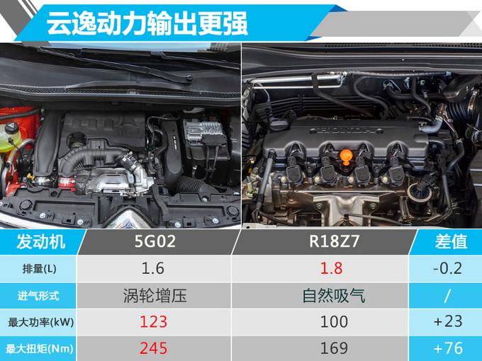 雪铁龙全新小SUV云逸本月底预售 预计12-16万元-图2