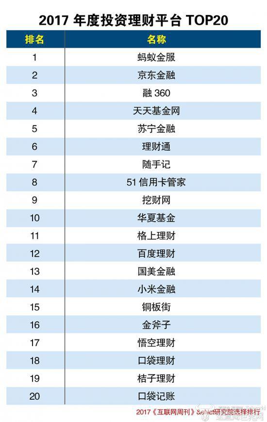 2017年度互联网金融分类排行榜