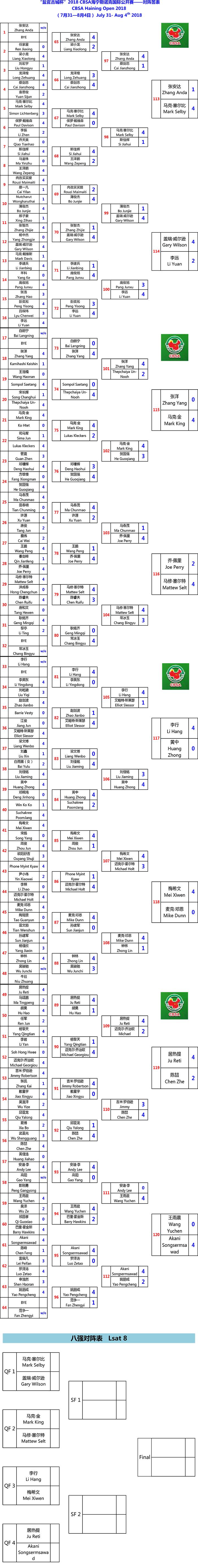海宁赛8强 两冠军入围李行梅希文将献中国德比