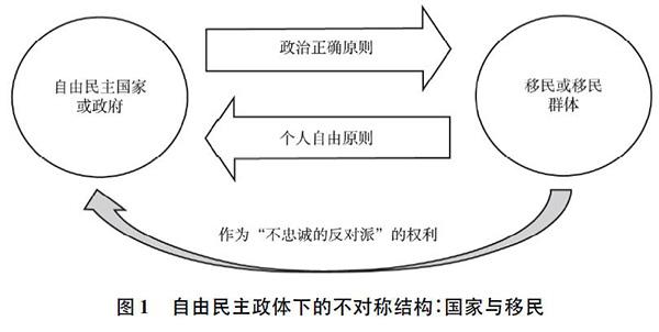 西方社会学结构图