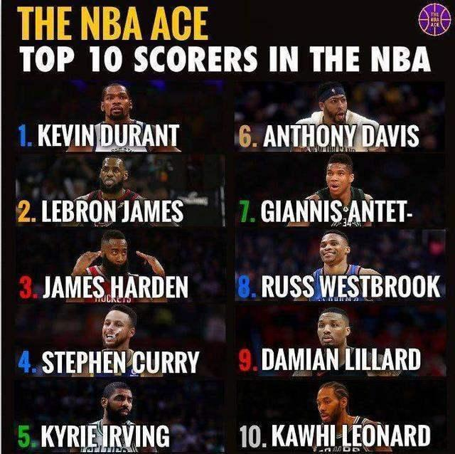 NBA现役十大得分手新鲜出炉!詹姆斯第二 哈登仅第三