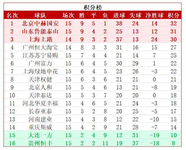 中超最新积分榜:恒大豪取3连胜 国安14轮不败获半程冠军!