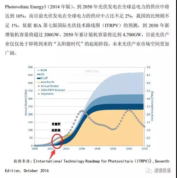 截至2017年,全球光伏累计装机量为403GW。
