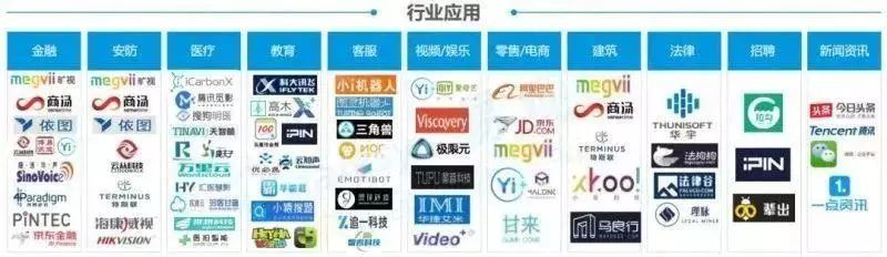 一文看懂人工智能产业链!未来10年2000亿美元市场