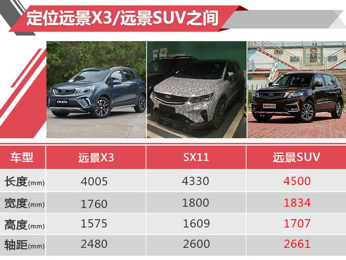 吉利全新SUV SX11推运动版 增红色装饰/四出排气-图5