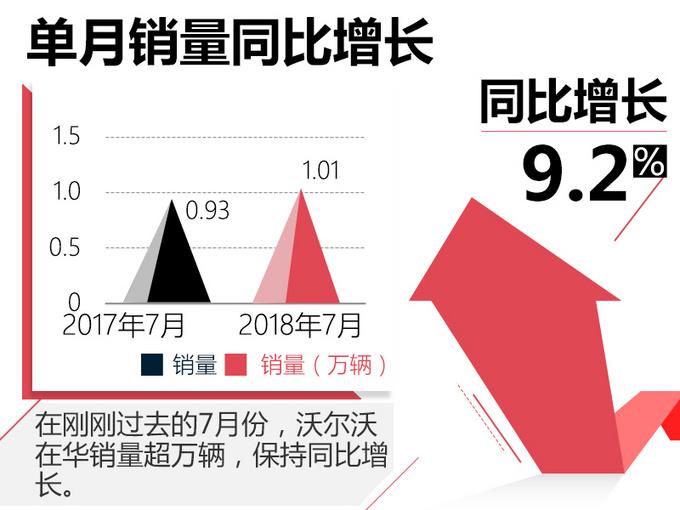 沃尔沃在华销量增17 新一代产品保持快速增长-图3
