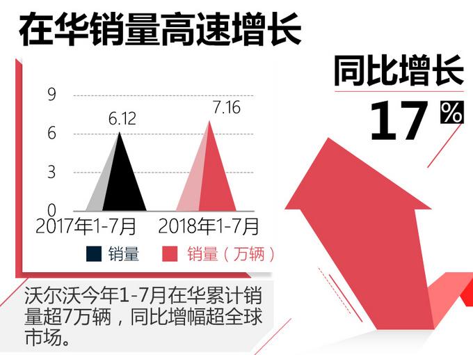 沃尔沃在华销量增17 新一代产品保持快速增长-图2