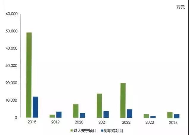云南发出全国首只高校专项债券:筹资10亿为两