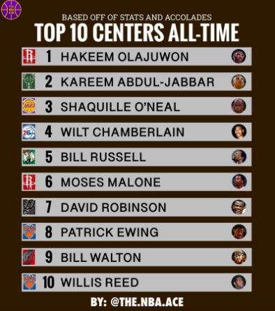 NBA最新10大中锋排名,火箭双冠王排第1,姚明遗憾落选却并不意外