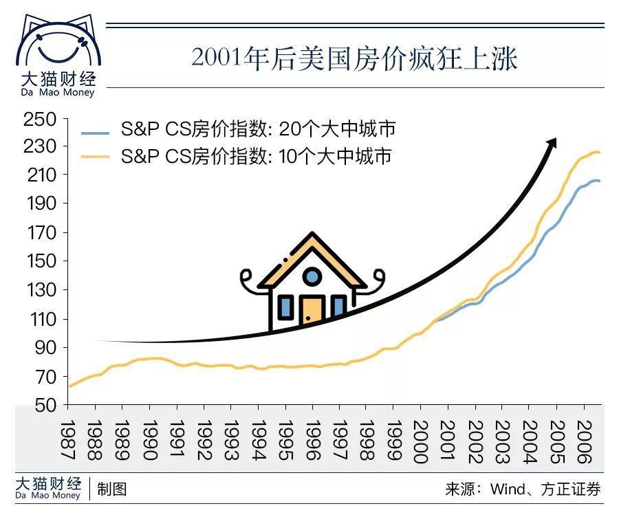 地产泡沫破裂简史:房价一定涨、货币大放水