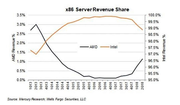 AMD Zen改写x86服务器市场格局:今年份额将达5%