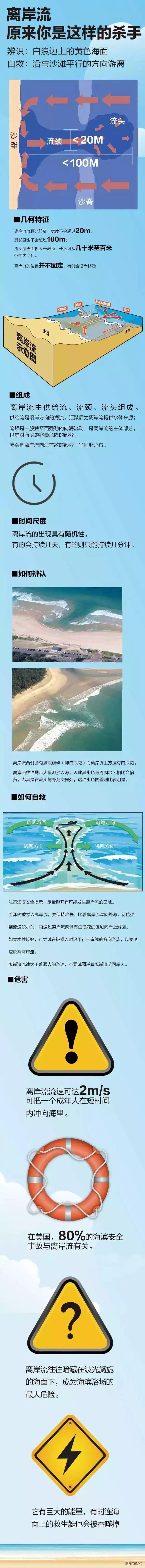 国家海洋预报台发布海边旅游八大注意,遇到离岸流这样逃生
