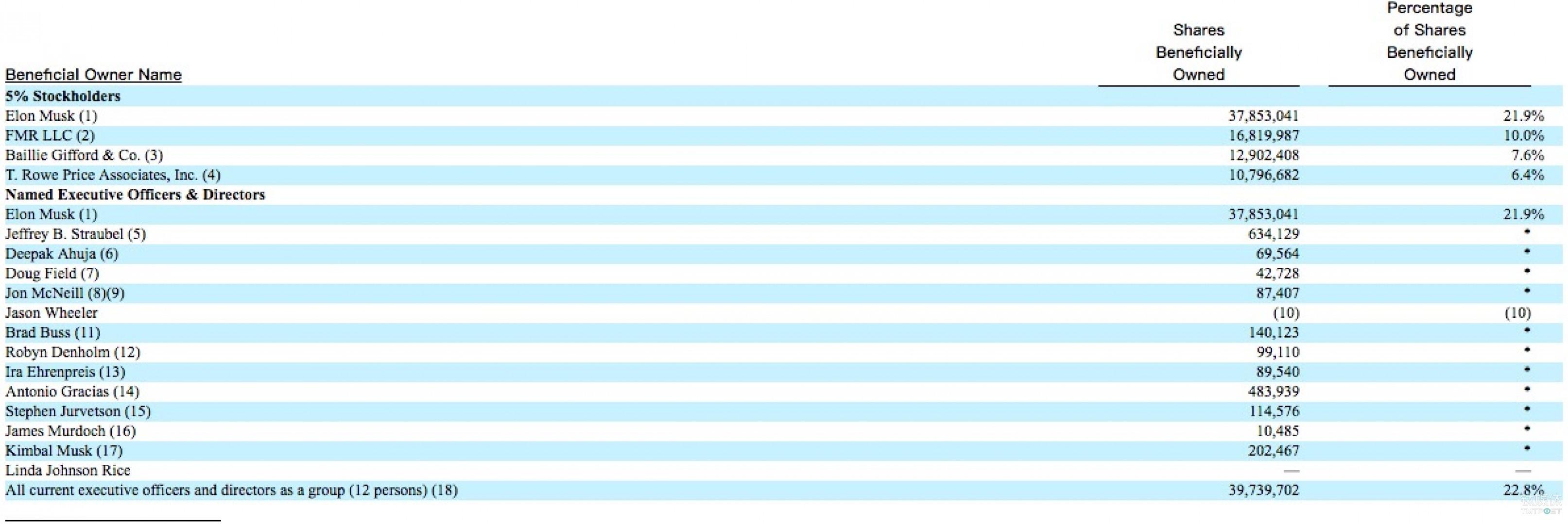 特斯拉持股超过5%的股东信息