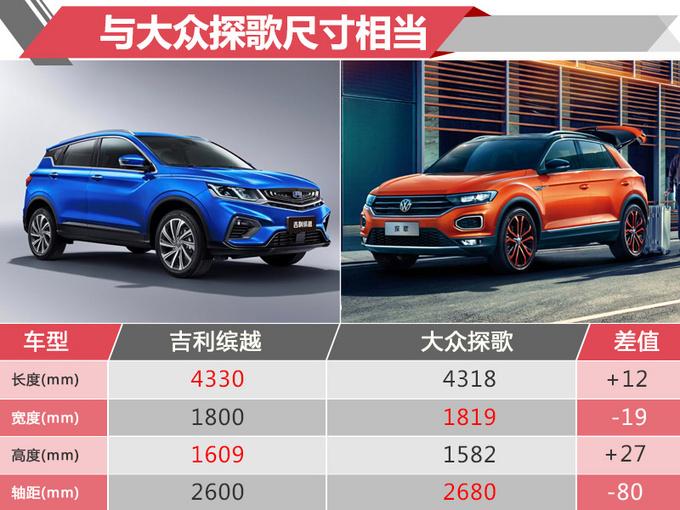 与大众探歌一样大 吉利全新SUV定价多少你会买-图1