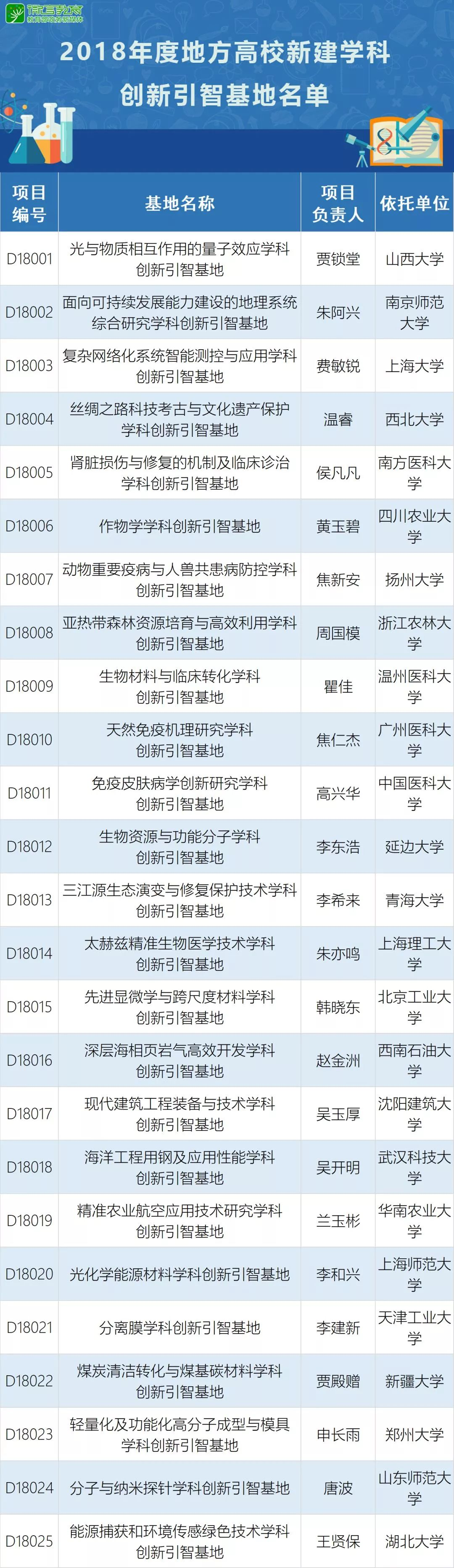 中国外专局、中国教育部《2018高校新建学科创新引智基地立项通知》