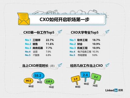 95后首份工作平均7华邦嵩个月离职,转行才能当上CXO?