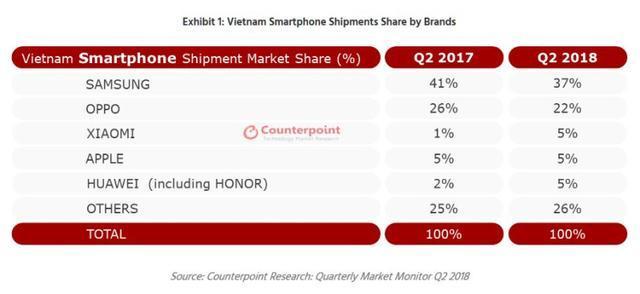 国产手机再下一城!小米、华为双雄崛起,苹果市场份额年增长为零