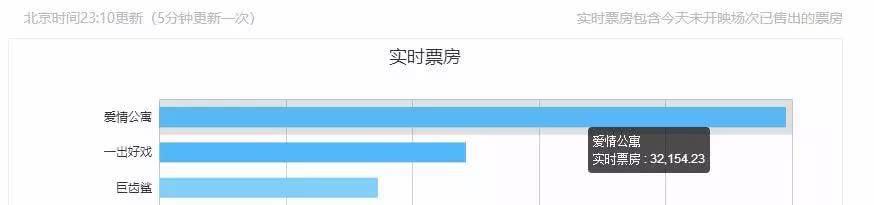 《爱情公寓》首映票房超3.2亿_却贡献了本年度的最低分
