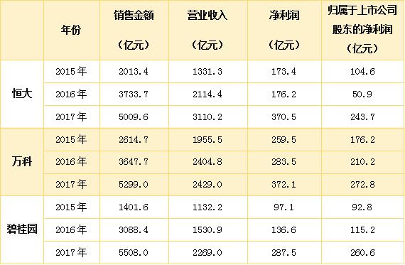 暂列金额_销售金额与营业收入