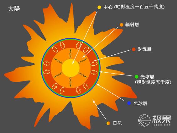 人类即将摸到太阳!NASA发射逆天探测器:时速69万公里能扛极限高温!