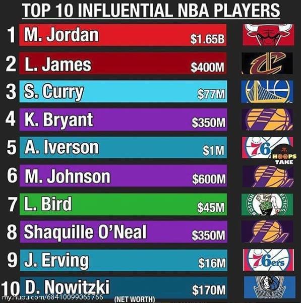 NBA十大最具影响力球员!姚明落榜,库里力压科比,第一无悬念