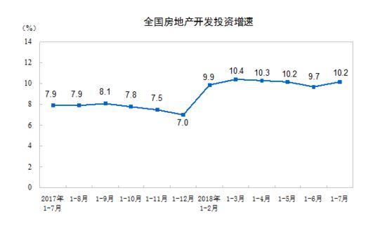 前7月商品房发卖额刷新汗青记载,同比多卖近1万亿元