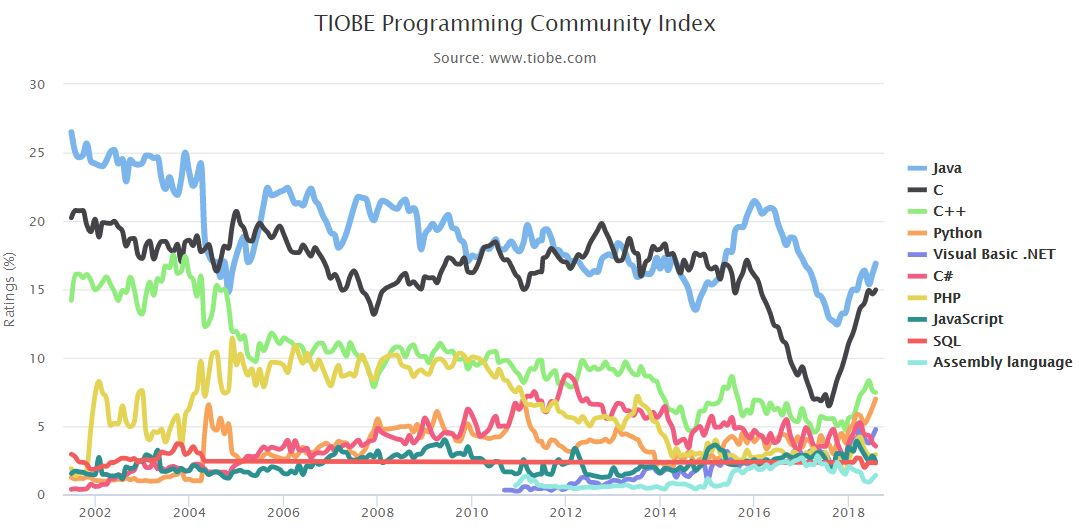TIOBE 8月编程语言榜:Python超越C++指日可待