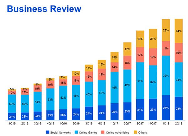 腾讯第二季度收入737亿元 增速创下3年来新低