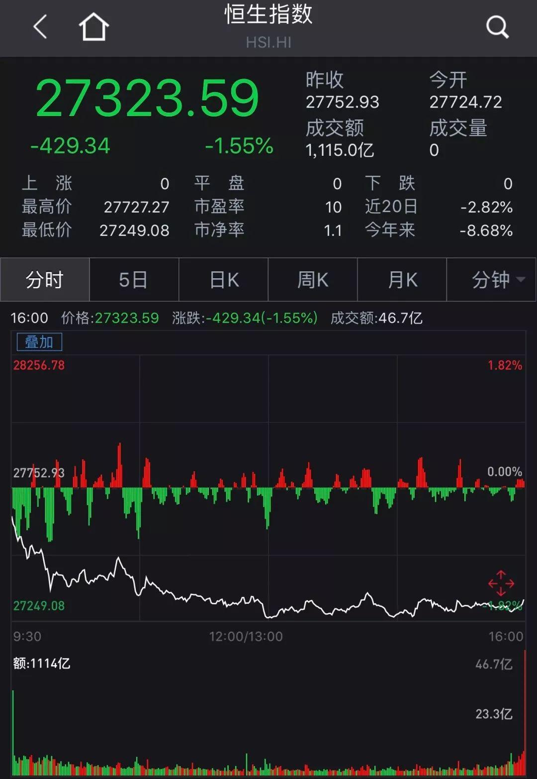 时隔3月港币再告急 香港金管局两日入市四次买150亿!
