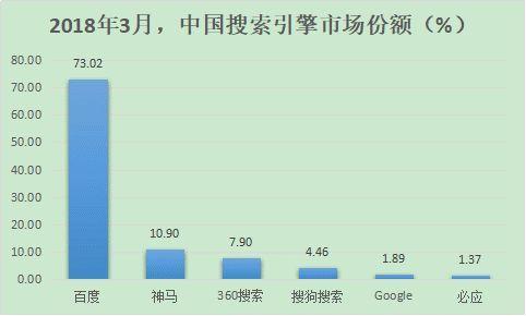 2019中国搜索引擎市场份额排行榜
