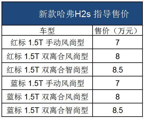 哈弗H2s正式上市平均降价两万为哪般?
