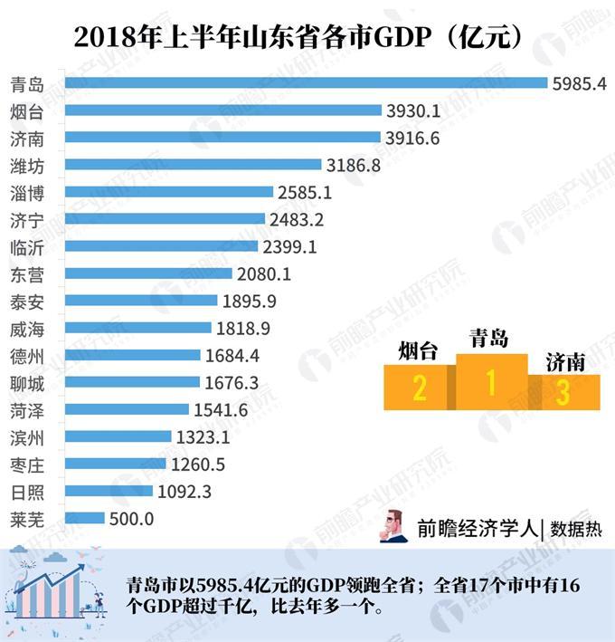2018年上半年山东经济总量_山东经济学院自考校区