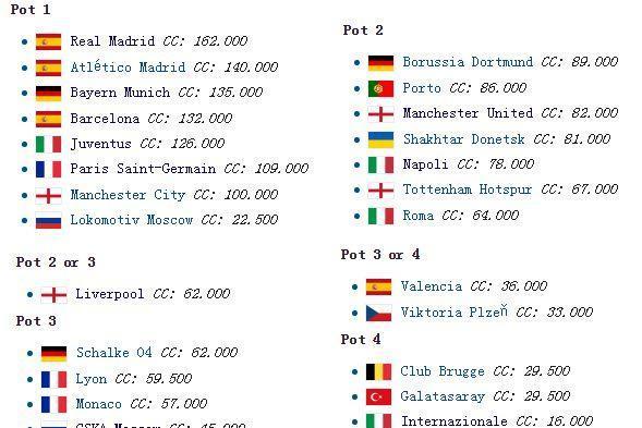 解析 国米欧冠必入死亡之组 甚至可能同组四豪门