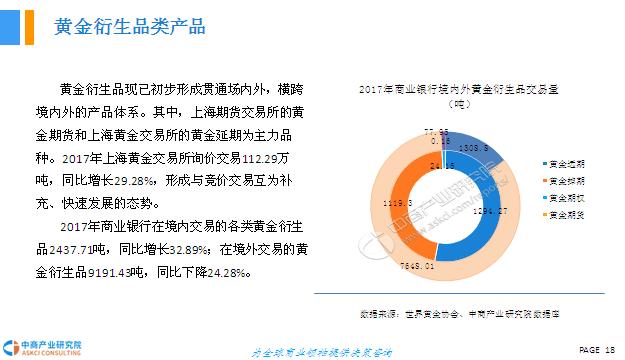 2018年中国黄金市场发展前景研究报告