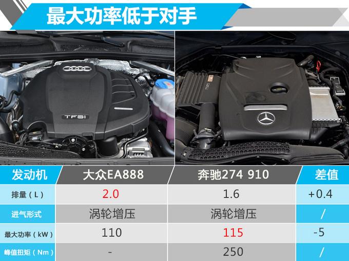 奥迪A4L推2.0T入门版 与1.4T动力相同-你还买吗-图5