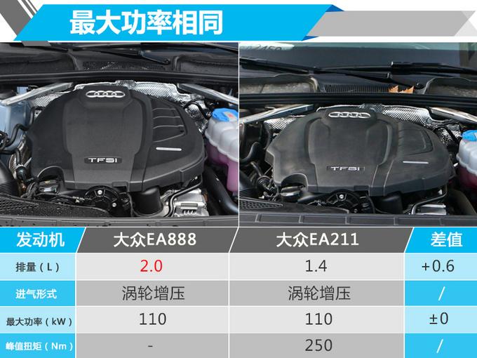 奥迪A4L推2.0T入门版 与1.4T动力相同-你还买吗-图4