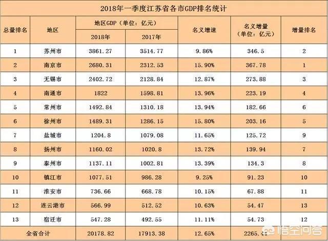 宿迁经济总量2018_宿迁经济开发区规划图