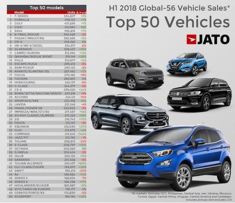 2018上半年全球汽车销量排行榜谁是第一?