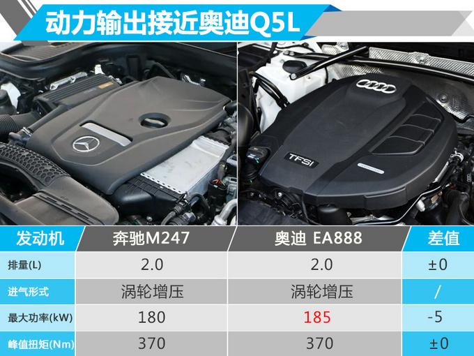 奔驰GLC加长版-实车 轴距超GLE/明年一月上市-图5