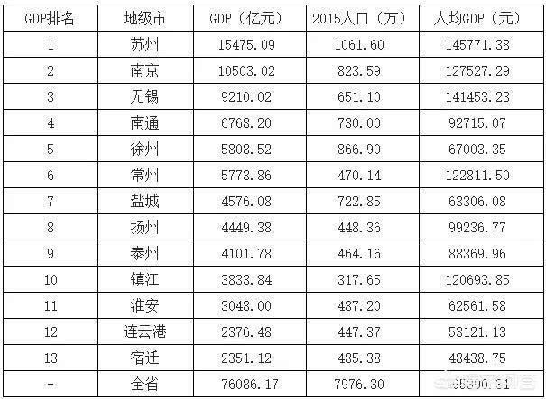 江西省各地级市经济总量排名_江西省地图地级市