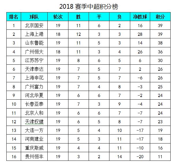 中超最新积分榜:外援三叉戟5球恒大狂胜,距榜首只差3分!