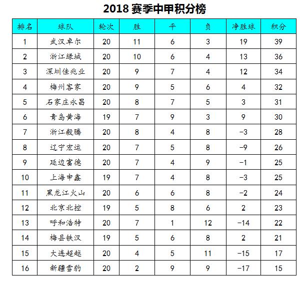 中甲最新积分榜:深圳绝杀武汉升至第3,绿城客胜稳固第2!